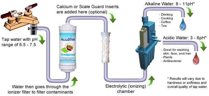 How Does Alkaline Water Work